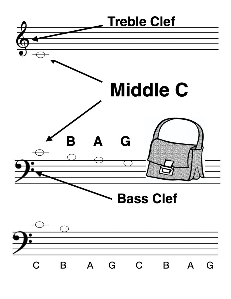Note Speller PDF Free Download - image P13_Bass_CBAG-791x1024 on https://musicmasterlab.com